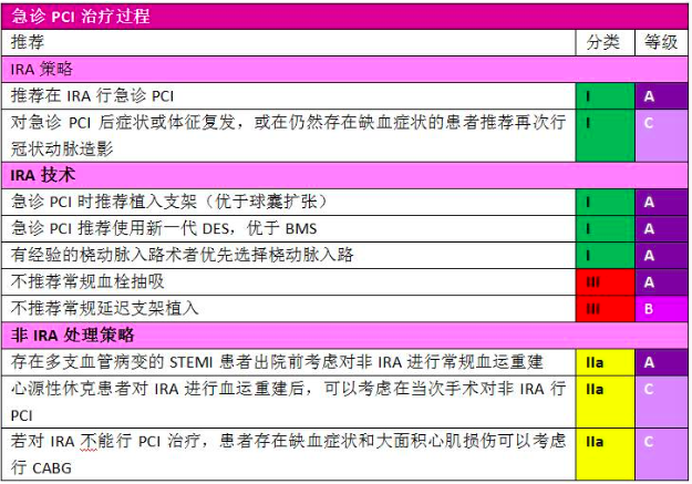 ESC2017 | ESC最新STEMI指南(中文版)口袋书